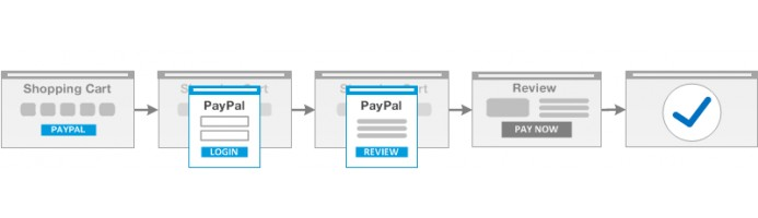 Paypal Express In-Context Enhancement (1.5.6/2.x)