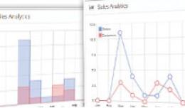 OpenCart Admin Charts - Base5Builder