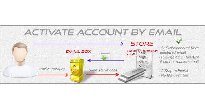 Account Activation by Email (Account Verification)