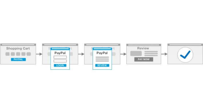 Paypal Express In-Context Enhancement (1.5.6/2.x/3.0)