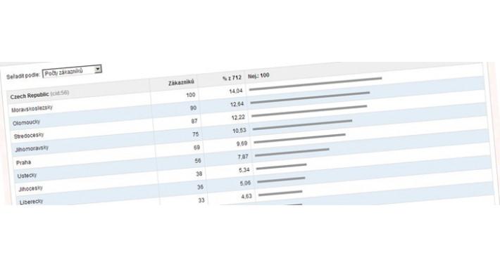 Report Regions Customers (VQMOD)