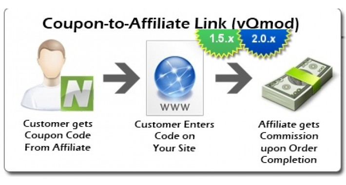 Affiliate Commission Coupon (vQmod) (1.5.x/2.x/3.0)