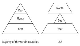 USA Date Format
