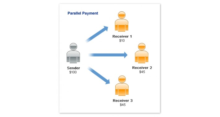 Paypal Adaptive ( for multiseller / multivendor / multishippers)