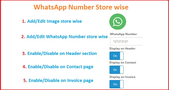 Store wise whatsapp number
