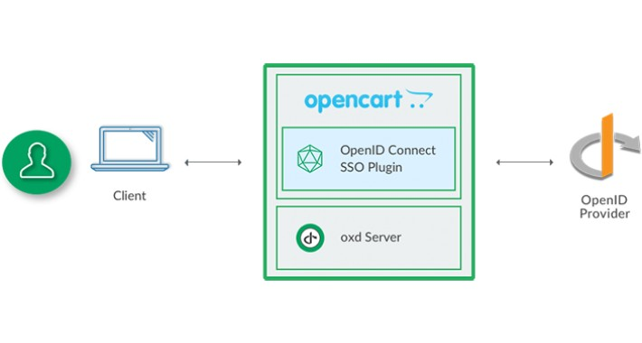 OpenID Connect Single Sign-On (SSO) Extension by Gluu