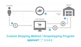 Custom Shipping Method / Dropshipping Program