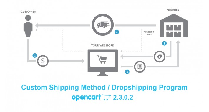OpenCart - Custom Shipping Method / Dropshipping Program