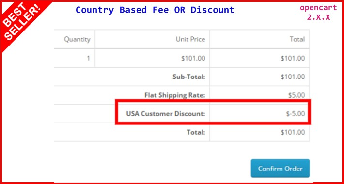 Country Based Fee OR Discount