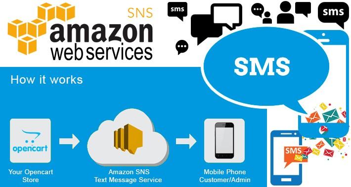 Amazon SNS Text Message Integration - AWS SMS