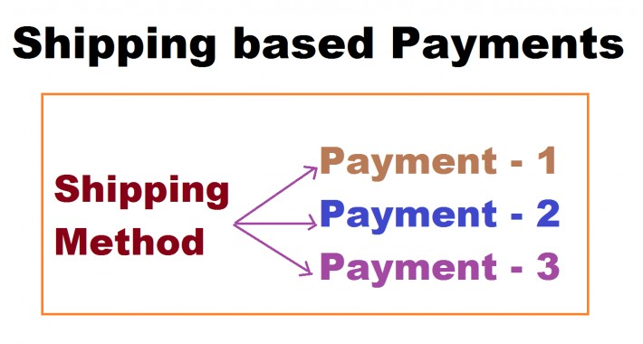 Shipping based payments OC2x