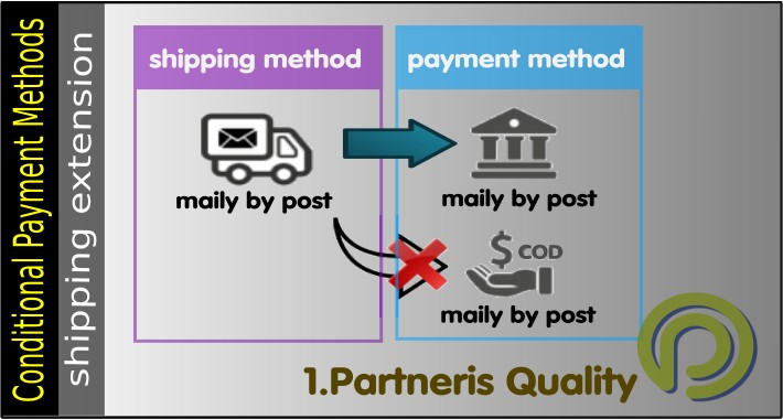 Conditional payment - Exclude Any Payment Method For A Shipping