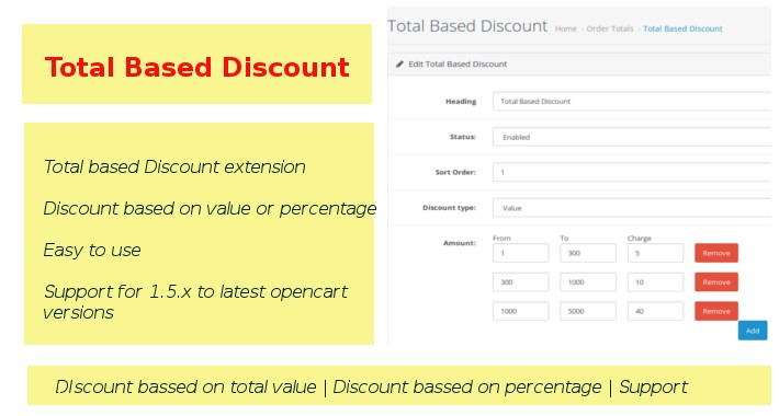 Total Based Discount / Price Based Discount