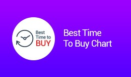 Best Time To Buy Chart(OCMOD)