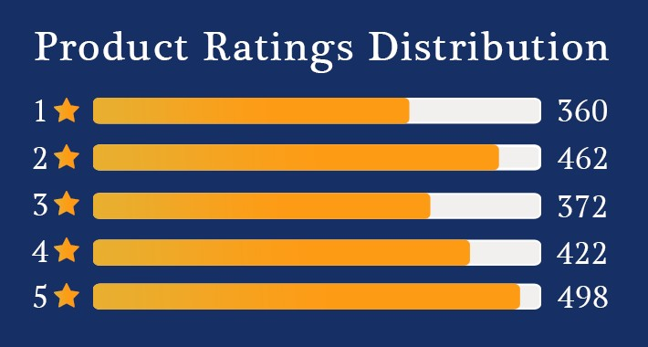 Product Ratings Distribution
