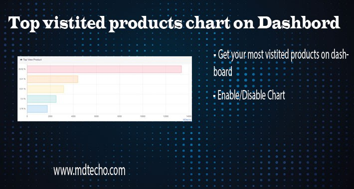 Top Vistited Products Chart On Dashboard