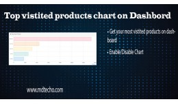 Top Vistited Products Chart On Dashbord