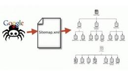 Duplicate Sitemap XML