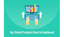 Admin Dashboard - Top Visited Products Chart