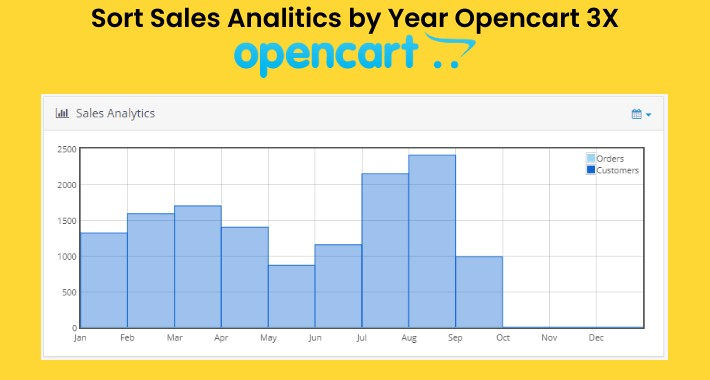 Sort Dashboard Sales Analytics Chart by Year by Default