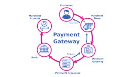 Best Payment gateway for Opencart 2.3.x Paytm,Ph..