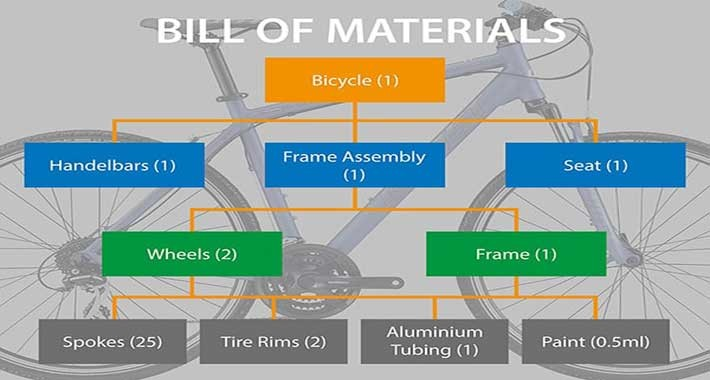 BoM (Bill of Materials) Single-level & Multilevel
