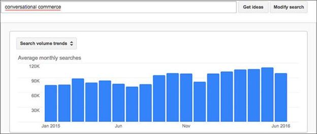 Conversational commerce trends figures