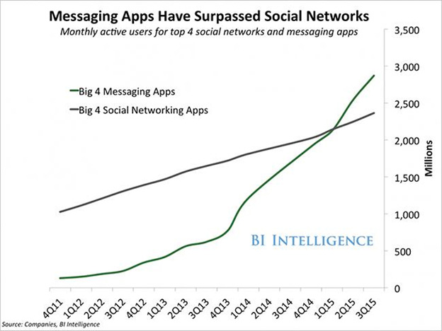Messaging apps and social networks graph