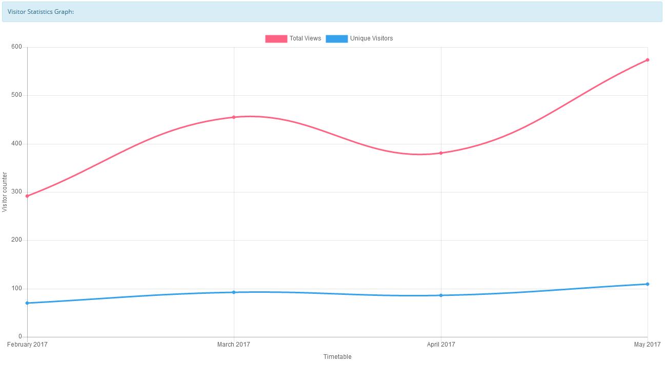 OpenCart - Visitor Statistics v2 1